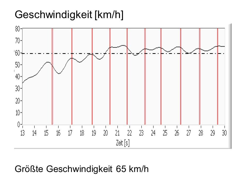 Geschwindigkeit [km/h]